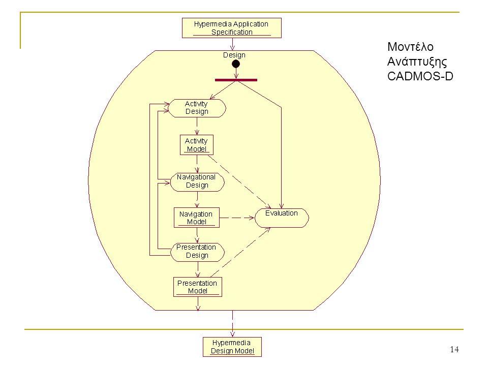 13 Σχεδίαση Λογισμικού Υπερμέσων Βασίζεται σε μοντέλα σχεδίασης Χωρίζεται σε τρεις φάσεις/ βήματα:  Εννοιολογική Σχεδίαση  Σχεδίαση Πλοήγησης  Σχεδίαση Παρουσίασης Για κάθε βήμα ορίζεται ένα αντίστοιχο (υπο)-μοντέλο Αποτελεί απαίτηση το ανιχνεύσιμο (traceability) ενός μοντέλου από το προηγούμενό του κατά τη διαδικασία σχεδίασης