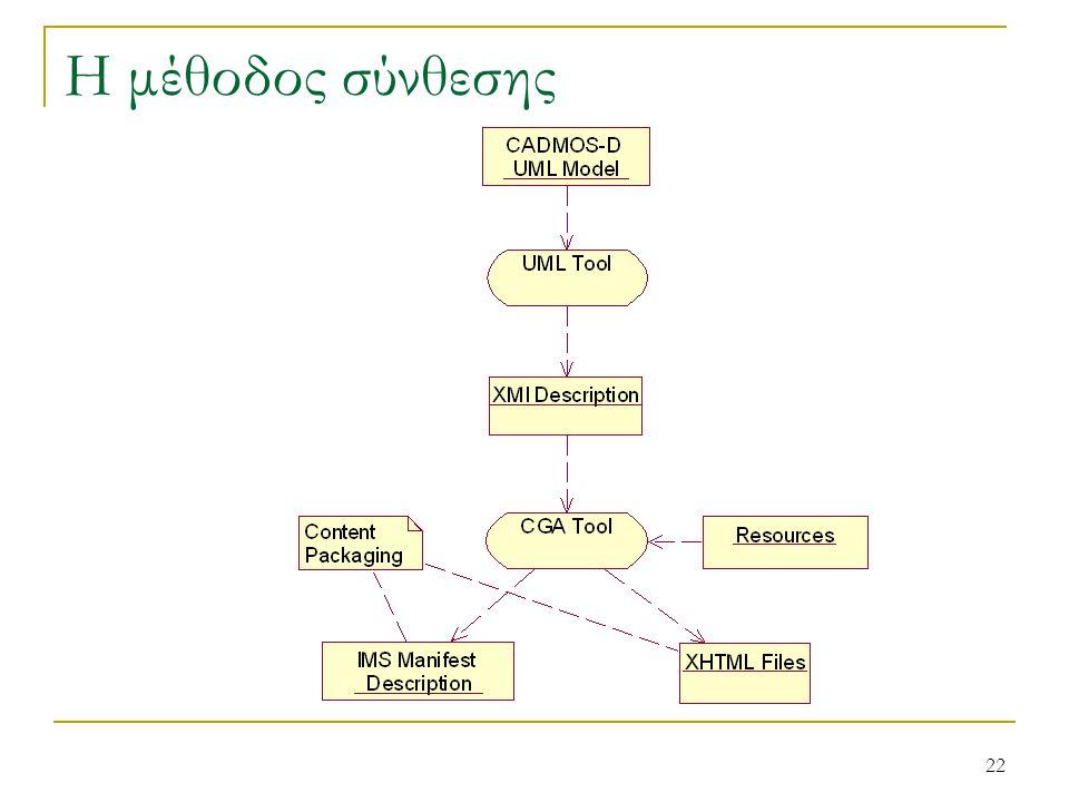 21 Μοντέλο Παρουσίασης Βασικά στοιχεία του Μοντέλου  Πρότυπο (template)  Κλάσεις CSS (CSS) Τα στοιχεία παρουσίασης αντιστοιχίζονται σε κλάσεις της τεχνολογίας CSS του ΙΠΕ