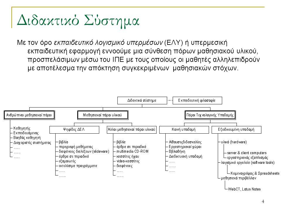 24 Μελέτη περίπτωσης: DSP Course