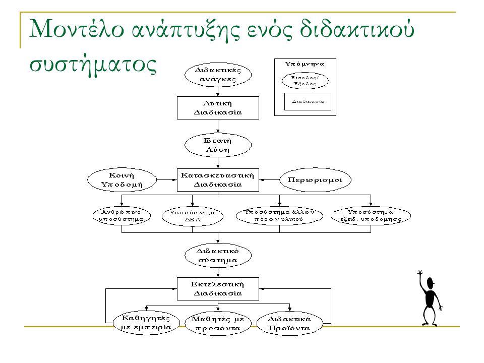 6 Φάσεις ανάπτυξης ενός διδακτικού συστήματος που περιέχει ΕΛΥ Προδιαγραφή απαιτήσεων /Ανάλυση Σχεδίαση Κατασκευή (Υλοποίηση, Συγγραφή, Σύνθεση, Παραγωγή) Αξιολόγηση (Ενδιάμεση, Τελική) Συντήρηση