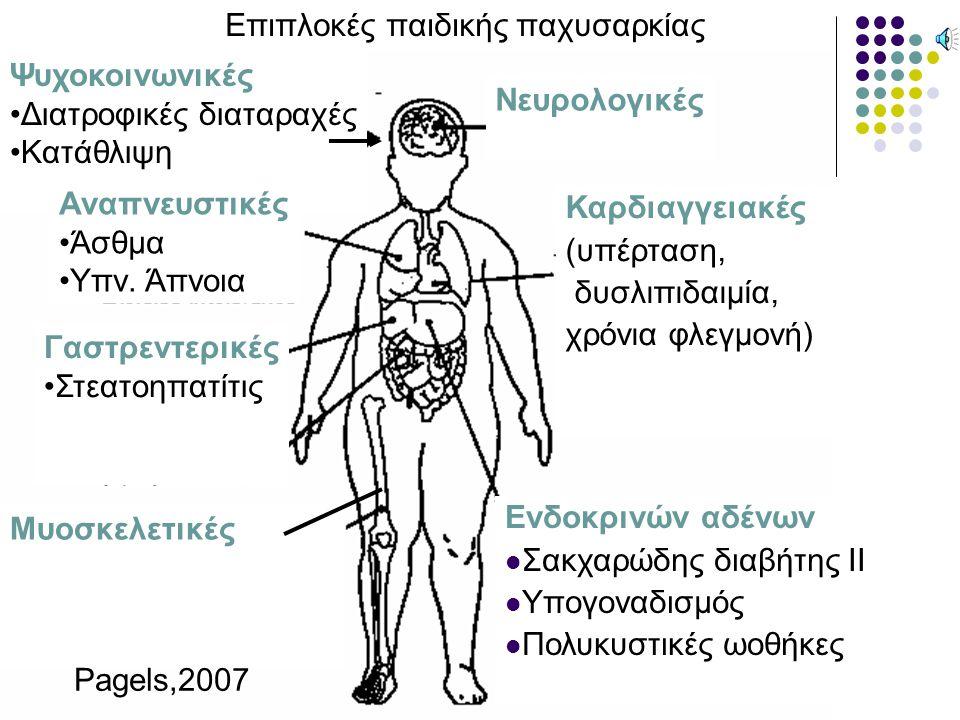 Pagels,2007 Επιπλοκές παιδικής παχυσαρκίας Καρδιαγγειακές (υπέρταση, δυσλιπιδαιμία, χρόνια φλεγμονή) Ενδοκρινών αδένων Σακχαρώδης διαβήτης II Υπογοναδισμός Πολυκυστικές ωοθήκες Μυοσκελετικές Γαστρεντερικές Στεατοηπατίτις Νευρολογικές Ψυχοκοινωνικές Διατροφικές διαταραχές Κατάθλιψη Αναπνευστικές Άσθμα Υπν.