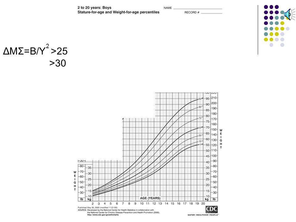ΔΜΣ=Β/Υ >25 >30 2