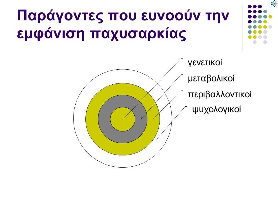 Το ορμονικό υπόβαθρο της παχυσαρκίας Γλυκόζη αίμα εγκέφαλος Συκώτι-Μύες ινσουλίνη Αποθήκευση στις αποθήκες υπό μορφή λίπους & κλείδωμα γλυκoγόνο περίσσεια γλυκαγόνη Υδατάνθρακες Πρωτεΐνες Λίπος