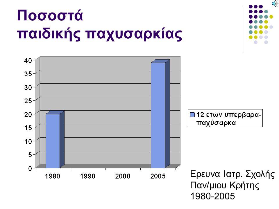 Ποσοστά παιδικής παχυσαρκίας Ερευνα Ιατρ. Σχολής Παν/μιου Κρήτης 1980-2005
