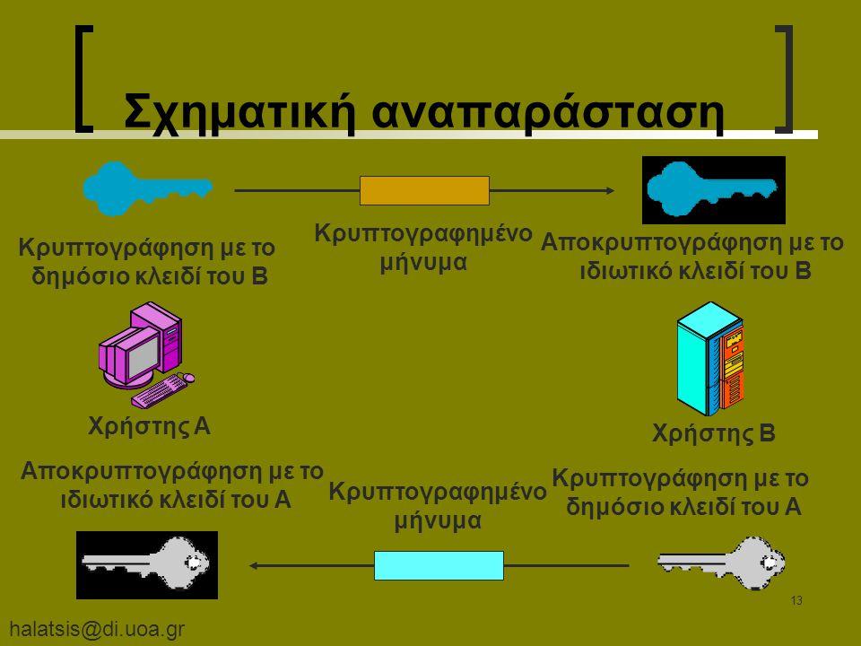 halatsis@di.uoa.gr 13 Σχηματική αναπαράσταση Χρήστης A Χρήστης B Κρυπτογράφηση με το δημόσιο κλειδί του B Αποκρυπτογράφηση με το ιδιωτικό κλειδί του B Κρυπτογραφημένο μήνυμα Κρυπτογράφηση με το δημόσιο κλειδί του A Αποκρυπτογράφηση με το ιδιωτικό κλειδί του A Κρυπτογραφημένο μήνυμα