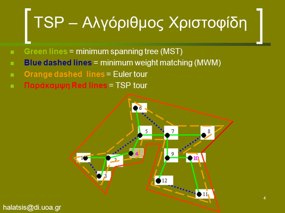 halatsis@di.uoa.gr 4 TSP – Αλγόριθμος Χριστοφίδη Green lines = minimum spanning tree (MST) Blue dashed lines = minimum weight matching (MWM) Orange dashed lines = Euler tour Παράκαμψη Red lines = TSP tour
