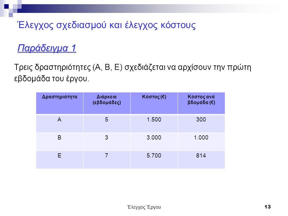 Έλεγχος Έργου13 Παράδειγμα 1 Έλεγχος σχεδιασμού και έλεγχος κόστους Παράδειγμα 1 Τρεις δραστηριότητες (Α, Β, Ε) σχεδιάζεται να αρχίσουν την πρώτη εβδομάδα του έργου.