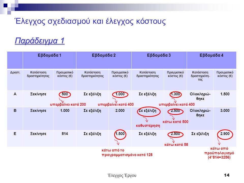 Έλεγχος Έργου14 Παράδειγμα 1 Έλεγχος σχεδιασμού και έλεγχος κόστους Παράδειγμα 1 Εβδομάδα 1Εβδομάδα 2Εβδομάδα 3Εβδομάδα 4 Δραστ.Κατάσταση δραστηριότητας Πραγματικό κόστος (€) Κατάσταση δραστηριότητας Πραγματικό κόστος (€) Κατάσταση δραστηριότητας Πραγματικό κόστος (€) Κατάσταση δραστηριότη- τας Πραγματικό κόστος (€) ΑΞεκίνησε500Σε εξέλιξη1.000Σε εξέλιξη1.300Ολοκληρώ- θηκε 1.500 ΒΞεκίνησε1.000Σε εξέλιξη2.000Σε εξέλιξη2.500Ολοκληρώ- θηκε 3.000 ΕΞεκίνησε814Σε εξέλιξη1.500Σε εξέλιξη2.500Σε εξέλιξη2.900 υπερβαίνει κατά 200υπερβαίνει κατά 400 κάτω από το προγραμματισμένο κατά 128 καθυστέρηση υπερβαίνει κατά 400 κάτω κατά 500 κάτω κατά 58 κάτω από προϋπολογισμό (4*814=3256)