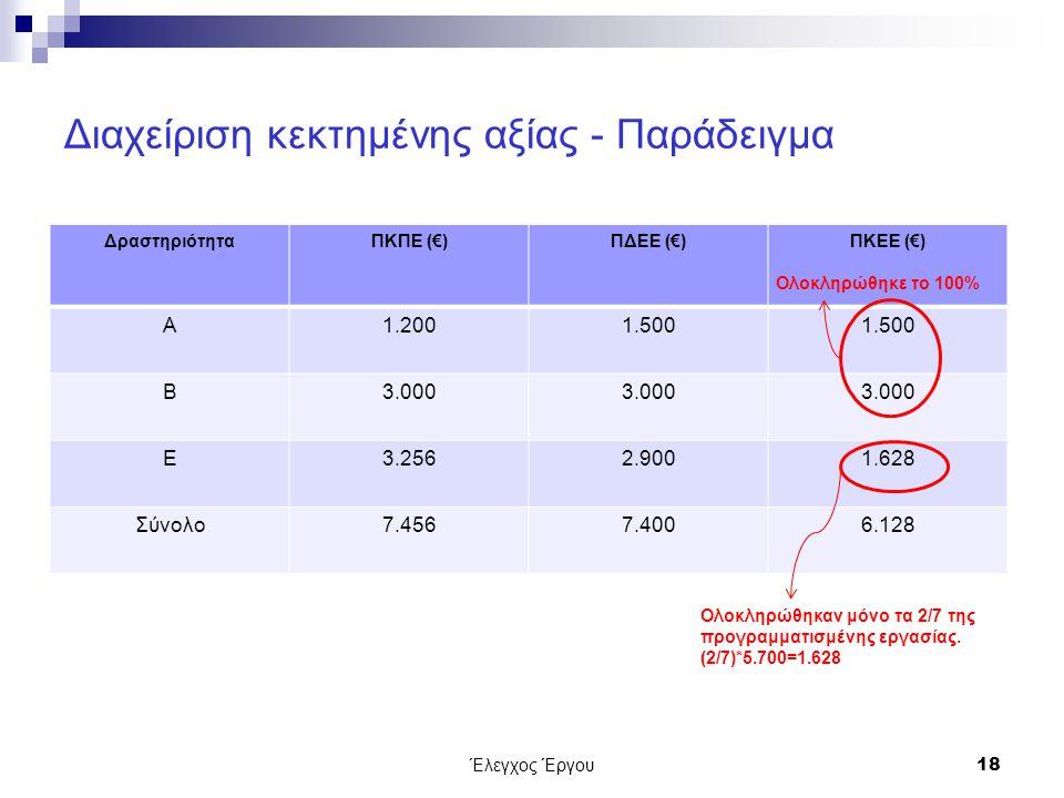 Διαχείριση κεκτημένης αξίας - Παράδειγμα ΔραστηριότηταΠΚΠΕ (€)ΠΔΕΕ (€)ΠΚΕΕ (€) Α1.2001.500 Β3.000 Ε3.2562.9001.628 Σύνολο7.4567.4006.128 Έλεγχος Έργου18 Ολοκληρώθηκε το 100% Ολοκληρώθηκαν μόνο τα 2/7 της προγραμματισμένης εργασίας.