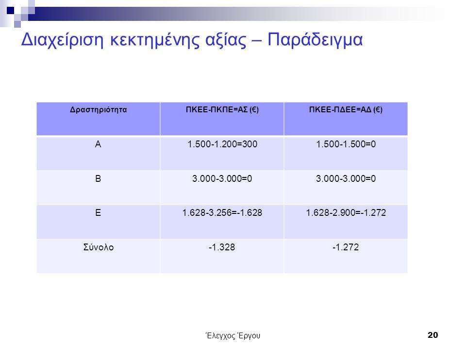Έλεγχος Έργου20 Διαχείριση κεκτημένης αξίας – Παράδειγμα ΔραστηριότηταΠΚΕΕ-ΠΚΠΕ=ΑΣ (€)ΠΚΕΕ-ΠΔΕΕ=ΑΔ (€) Α1.500-1.200=3001.500-1.500=0 Β3.000-3.000=0 Ε1.628-3.256=-1.6281.628-2.900=-1.272 Σύνολο-1.328-1.272