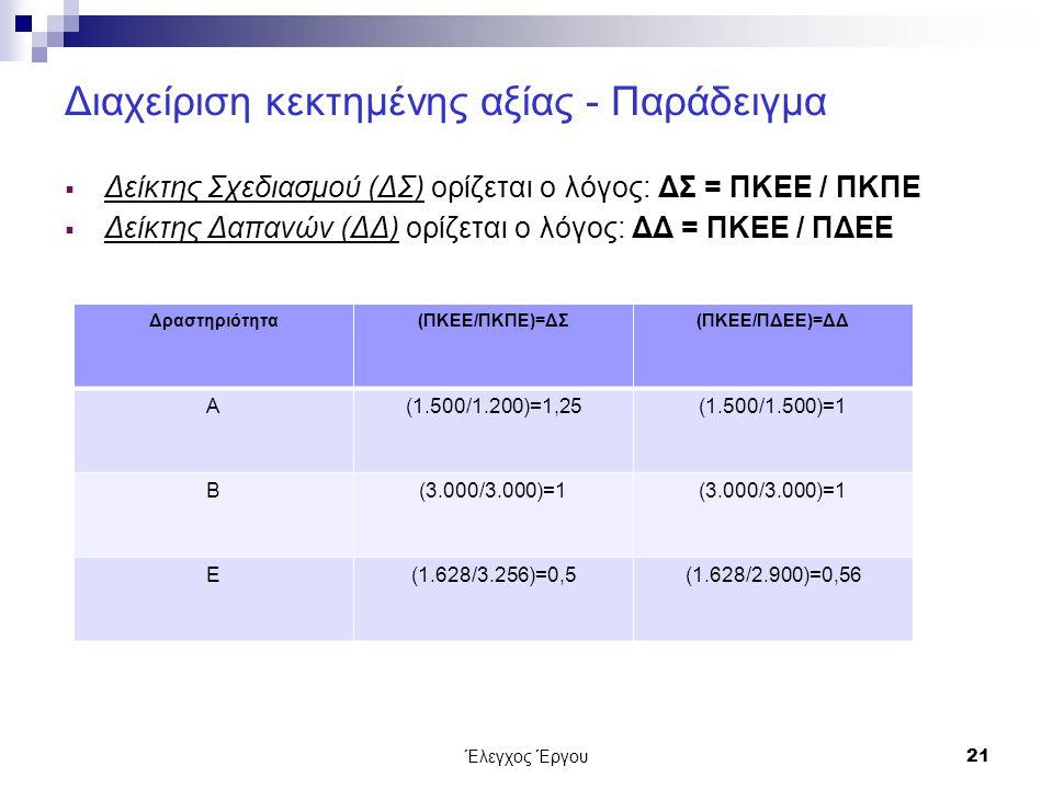 Έλεγχος Έργου21 Διαχείριση κεκτημένης αξίας - Παράδειγμα  Δείκτης Σχεδιασμού (ΔΣ) ορίζεται ο λόγος: ΔΣ = ΠΚΕΕ / ΠΚΠΕ  Δείκτης Δαπανών (ΔΔ) ορίζεται ο λόγος: ΔΔ = ΠΚΕΕ / ΠΔΕΕ Δραστηριότητα(ΠΚΕΕ/ΠΚΠΕ)=ΔΣ(ΠΚΕΕ/ΠΔΕΕ)=ΔΔ Α(1.500/1.200)=1,25(1.500/1.500)=1 Β(3.000/3.000)=1 Ε(1.628/3.256)=0,5(1.628/2.900)=0,56