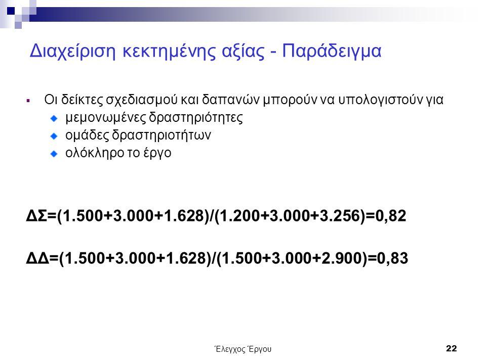 Έλεγχος Έργου22 Διαχείριση κεκτημένης αξίας - Παράδειγμα  Οι δείκτες σχεδιασμού και δαπανών μπορούν να υπολογιστούν για μεμονωμένες δραστηριότητες ομάδες δραστηριοτήτων ολόκληρο το έργο ΔΣ=(1.500+3.000+1.628)/(1.200+3.000+3.256)=0,82 ΔΔ=(1.500+3.000+1.628)/(1.500+3.000+2.900)=0,83