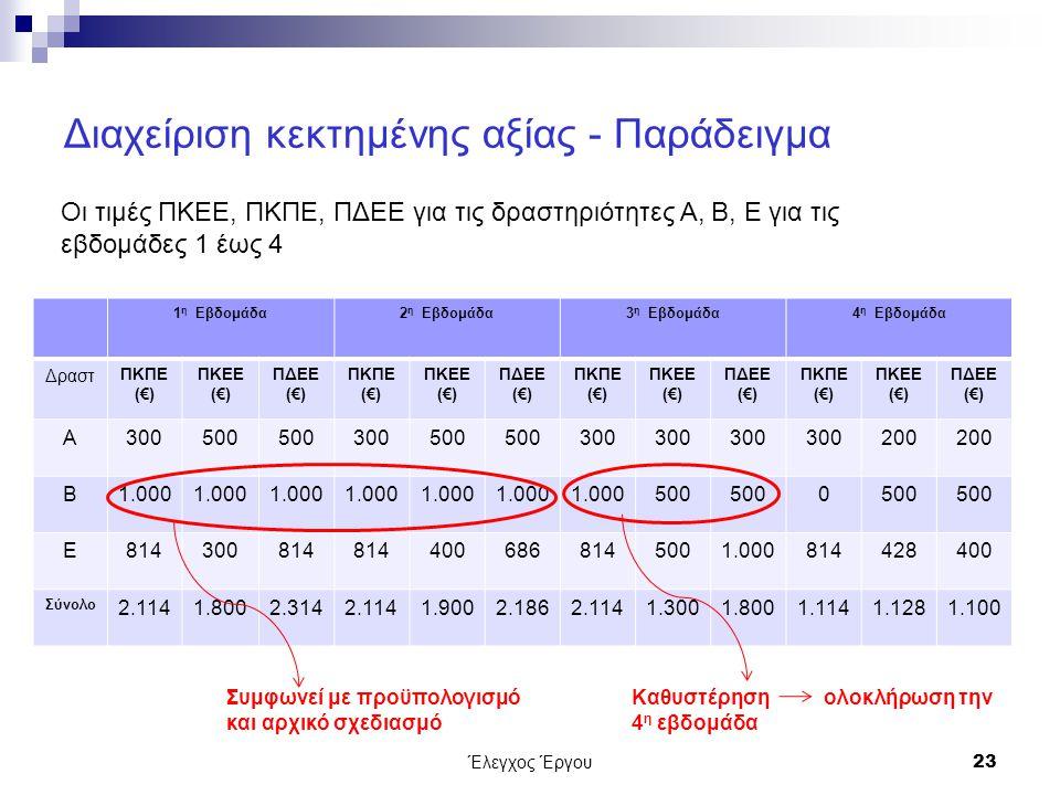 Διαχείριση κεκτημένης αξίας - Παράδειγμα 1 η Εβδομάδα2 η Εβδομάδα3 η Εβδομάδα4 η Εβδομάδα Δραστ ΠΚΠΕ (€) ΠΚΕΕ (€) ΠΔΕΕ (€) ΠΚΠΕ (€) ΠΚΕΕ (€) ΠΔΕΕ (€) ΠΚΠΕ (€) ΠΚΕΕ (€) ΠΔΕΕ (€) ΠΚΠΕ (€) ΠΚΕΕ (€) ΠΔΕΕ (€) Α300500 300500 300 200 Β1.000 500 0 Ε814300814 4006868145001.000814428400 Σύνολο 2.1141.8002.3142.1141.9002.1862.1141.3001.8001.1141.1281.100 Έλεγχος Έργου23 Οι τιμές ΠΚΕΕ, ΠΚΠΕ, ΠΔΕΕ για τις δραστηριότητες Α, Β, Ε για τις εβδομάδες 1 έως 4 Συμφωνεί με προϋπολογισμό και αρχικό σχεδιασμό Καθυστέρηση ολοκλήρωση την 4 η εβδομάδα
