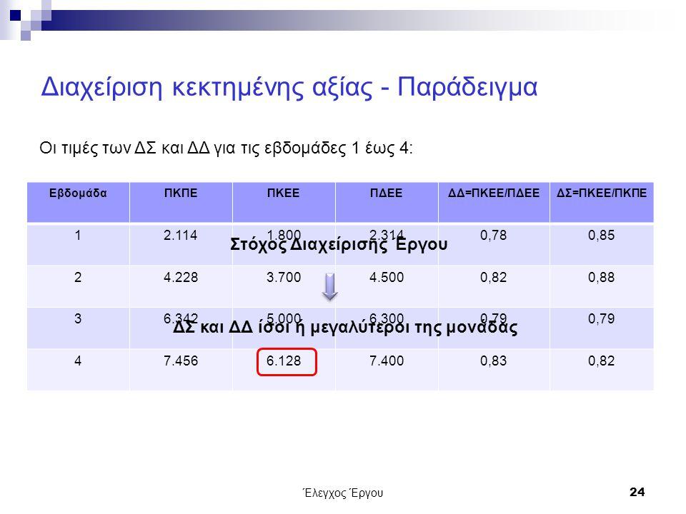 Διαχείριση κεκτημένης αξίας - Παράδειγμα ΕβδομάδαΠΚΠΕΠΚΕΕΠΔΕΕΔΔ=ΠΚΕΕ/ΠΔΕΕΔΣ=ΠΚΕΕ/ΠΚΠΕ 12.1141.8002.3140,780,85 24.2283.7004.5000,820,88 36.3425.0006.3000,79 47.4566.1287.4000,830,82 Έλεγχος Έργου24 Οι τιμές των ΔΣ και ΔΔ για τις εβδομάδες 1 έως 4: Στόχος Διαχείρισης Έργου ΔΣ και ΔΔ ίσοι ή μεγαλύτεροι της μονάδας