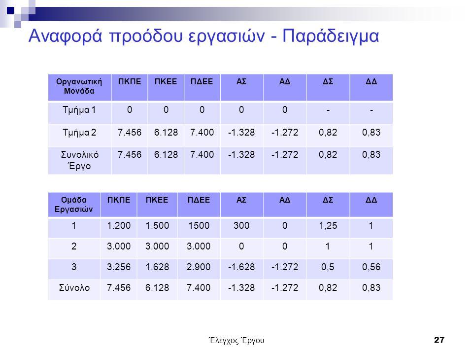 Έλεγχος Έργου27 Αναφορά προόδου εργασιών - Παράδειγμα Οργανωτική Μονάδα ΠΚΠΕΠΚΕΕΠΔΕΕΑΣΑΔΔΣΔΔ Τμήμα 100000-- Τμήμα 27.4566.1287.400-1.328-1.2720,820,83 Συνολικό Έργο 7.4566.1287.400-1.328-1.2720,820,83 Ομάδα Εργασιών ΠΚΠΕΠΚΕΕΠΔΕΕΑΣΑΔΔΣΔΔ 11.2001.500150030001,251 23.000 0011 33.2561.6282.900-1.628-1.2720,50,56 Σύνολο7.4566.1287.400-1.328-1.2720,820,83