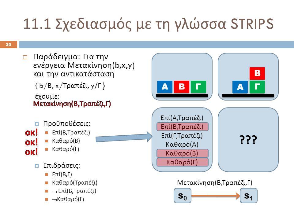 11.1 Σχεδιασμός με τη γλώσσα STRIPS 30 Α ΒΓ Α Β Γ Μετακίνηση ( Β, Τραπέζι, Γ ) s0s0 s1s1 Ε π ί ( Α, Τρα π έζι ) Ε π ί ( Β, Τρα π έζι ) Ε π ί ( Γ, Τρα π έζι ) Καθαρό ( Α ) Καθαρό ( Β ) Καθαρό ( Γ )