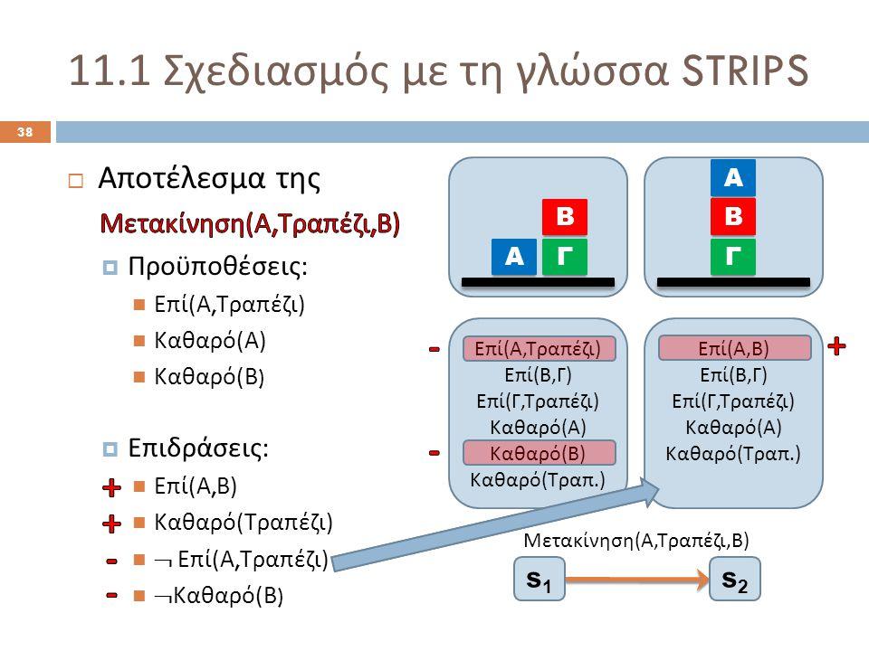 11.1 Σχεδιασμός με τη γλώσσα STRIPS 38 Μετακίνηση ( Α, Τραπέζι, Β ) s1s1 s2s2 Ε π ί ( Α, Τρα π έζι ) Ε π ί ( Β, Γ ) Ε π ί ( Γ, Τρα π έζι ) Καθαρό ( Α ) Καθαρό ( Β ) Καθαρό ( Τρα π.) Α Β Γ Ε π ί ( Α, Β ) Ε π ί ( Β, Γ ) Ε π ί ( Γ, Τρα π έζι ) Καθαρό ( Α ) Καθαρό ( Τρα π.) Α Β Γ