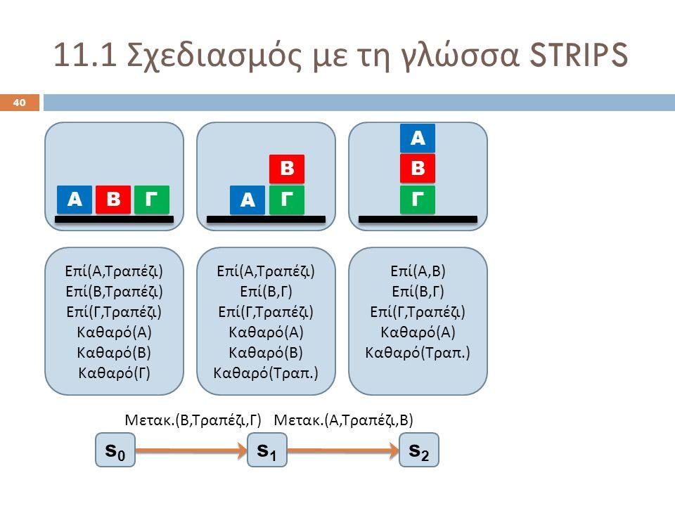 11.1 Σχεδιασμός με τη γλώσσα STRIPS 40 Μετακ.( Β, Τραπέζι, Γ ) Ε π ί ( Α, Τρα π έζι ) Ε π ί ( Β, Τρα π έζι ) Ε π ί ( Γ, Τρα π έζι ) Καθαρό ( Α ) Καθαρό ( Β ) Καθαρό ( Γ ) Ε π ί ( Α, Τρα π έζι ) Ε π ί ( Β, Γ ) Ε π ί ( Γ, Τρα π έζι ) Καθαρό ( Α ) Καθαρό ( Β ) Καθαρό ( Τρα π.) Α ΒΓ Α Β Γ s0s0 s1s1 Μετακ.( Α, Τραπέζι, Β ) s2s2 Ε π ί ( Α, Β ) Ε π ί ( Β, Γ ) Ε π ί ( Γ, Τρα π έζι ) Καθαρό ( Α ) Καθαρό ( Τρα π.) Α Β Γ