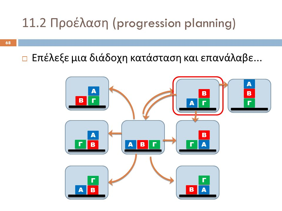11.2 Προέλαση (progression planning) 68  Επέλεξε μια διάδοχη κατάσταση και επανάλαβε...