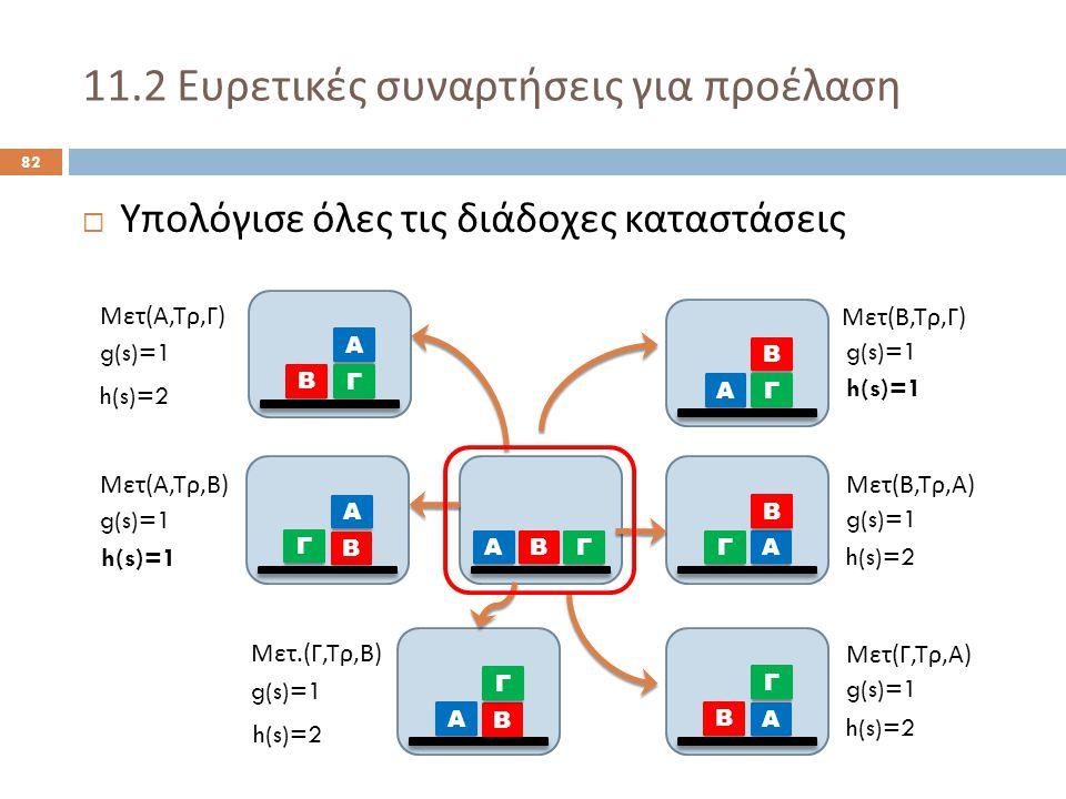 11.2 Ευρετικές συναρτήσεις για προέλαση 82  Υπολόγισε όλες τις διάδοχες καταστάσεις Α ΒΓ Α Β Γ Α Γ Β Α Β Γ Α Β Γ Α Β Γ Α Γ Β Μετ ( Α, Τρ, Γ ) Μετ ( Α, Τρ, Β ) Μετ.( Γ, Τρ, Β ) Μετ ( Β, Τρ, Γ ) Μετ ( Β, Τρ, Α ) Μετ ( Γ, Τρ, Α ) g(s)=1 h(s)=2 h(s)=1 h(s)=2 h(s)=1 h(s)=2