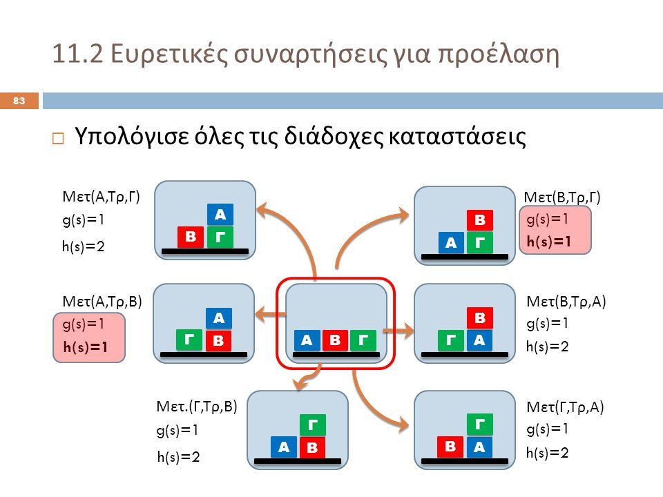 11.2 Ευρετικές συναρτήσεις για προέλαση 83  Υπολόγισε όλες τις διάδοχες καταστάσεις Α ΒΓ Α Β Γ Α Γ Β Α Β Γ Α Β Γ Α Γ Β Μετ ( Α, Τρ, Γ ) Μετ ( Α, Τρ, Β ) Μετ ( Β, Τρ, Γ ) Μετ ( Β, Τρ, Α ) Μετ ( Γ, Τρ, Α ) g(s)=1 h(s)=2 h(s)=1 h(s)=2 Α Β Γ Μετ.( Γ, Τρ, Β ) g(s)=1 h(s)=2