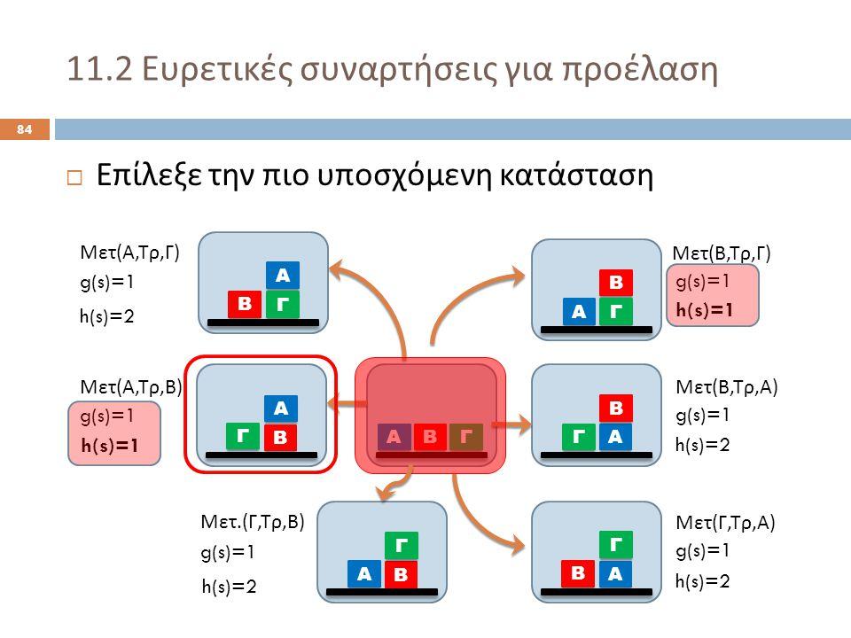 11.2 Ευρετικές συναρτήσεις για προέλαση 84  Επίλεξε την πιο υποσχόμενη κατάσταση Α ΒΓ Α Β Γ Α Γ Β Α Β Γ Α Β Γ Α Γ Β Μετ ( Α, Τρ, Γ ) Μετ ( Α, Τρ, Β ) Μετ ( Β, Τρ, Γ ) Μετ ( Β, Τρ, Α ) Μετ ( Γ, Τρ, Α ) g(s)=1 h(s)=2 h(s)=1 h(s)=2 Α Β Γ Μετ.( Γ, Τρ, Β ) g(s)=1 h(s)=2