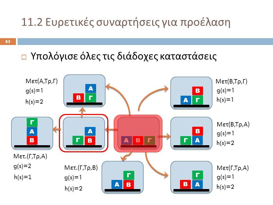 11.2 Ευρετικές συναρτήσεις για προέλαση 85  Υπολόγισε όλες τις διάδοχες καταστάσεις Α ΒΓ Α Β Γ Α Γ Β Α Β Γ Α Β Γ Α Γ Β Μετ ( Α, Τρ, Γ ) Μετ ( Β, Τρ, Γ ) Μετ ( Β, Τρ, Α ) Μετ ( Γ, Τρ, Α ) g(s)=1 h(s)=2 h(s)=1 h(s)=2 Α Β Γ Μετ.( Γ, Τρ, Β ) g(s)=1 h(s)=2 Α Β Γ Μετ.( Γ, Τρ, Α ) g(s)=2 h(s)=1