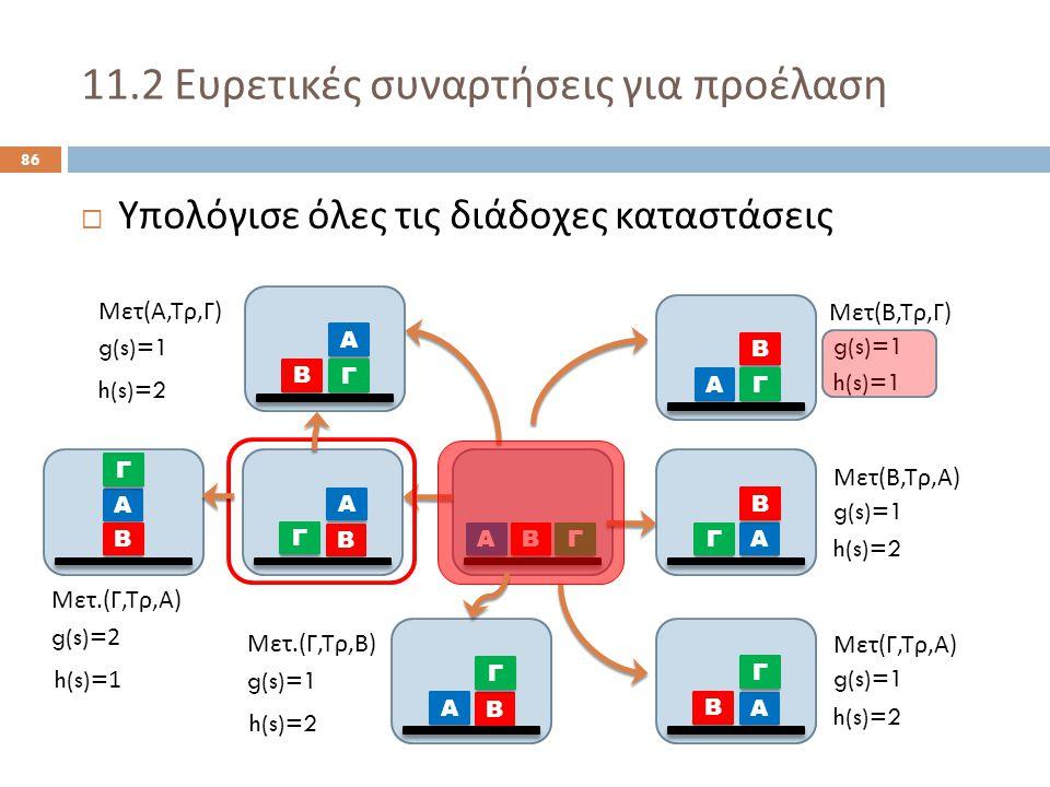 11.2 Ευρετικές συναρτήσεις για προέλαση 86  Υπολόγισε όλες τις διάδοχες καταστάσεις Α ΒΓ Α Β Γ Α Γ Β Α Β Γ Α Β Γ Α Γ Β Μετ ( Α, Τρ, Γ ) Μετ ( Β, Τρ, Γ ) Μετ ( Β, Τρ, Α ) Μετ ( Γ, Τρ, Α ) g(s)=1 h(s)=2 h(s)=1 h(s)=2 Α Β Γ Μετ.( Γ, Τρ, Β ) g(s)=1 h(s)=2 Α Β Γ Μετ.( Γ, Τρ, Α ) g(s)=2 h(s)=1