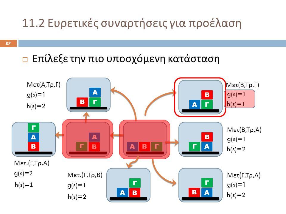 11.2 Ευρετικές συναρτήσεις για προέλαση 87  Επίλεξε την πιο υποσχόμενη κατάσταση Α ΒΓ Α Β Γ Α Γ Β Α Β Γ Α Β Γ Α Γ Β Μετ ( Α, Τρ, Γ ) Μετ ( Β, Τρ, Γ ) Μετ ( Β, Τρ, Α ) Μετ ( Γ, Τρ, Α ) g(s)=1 h(s)=2 h(s)=1 h(s)=2 Α Β Γ Μετ.( Γ, Τρ, Β ) g(s)=1 h(s)=2 Α Β Γ Μετ.( Γ, Τρ, Α ) g(s)=2 h(s)=1