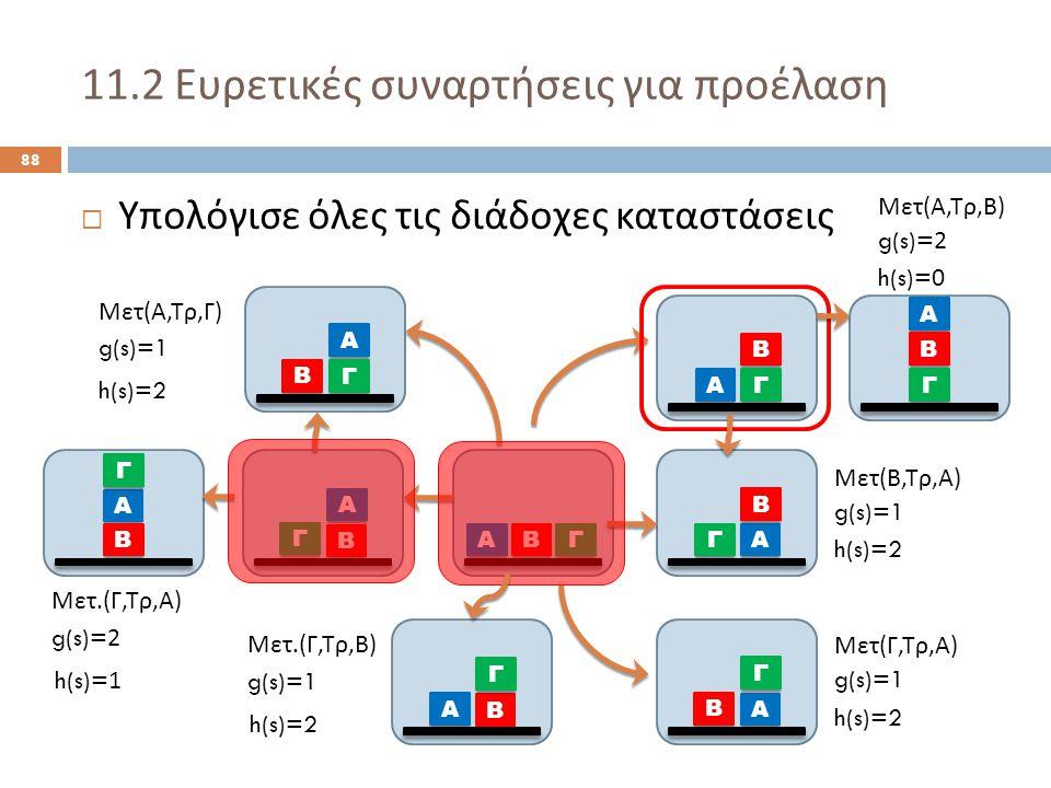 11.2 Ευρετικές συναρτήσεις για προέλαση 88  Υπολόγισε όλες τις διάδοχες καταστάσεις Α ΒΓ Α Β Γ Α Γ Β Α Β Γ Α Β Γ Α Γ Β Μετ ( Α, Τρ, Γ ) Μετ ( Β, Τρ, Α ) Μετ ( Γ, Τρ, Α ) g(s)=1 h(s)=2 Α Β Γ Μετ.( Γ, Τρ, Β ) g(s)=1 h(s)=2 Α Β Γ Μετ.( Γ, Τρ, Α ) g(s)=2 h(s)=1 Α Β Γ Μετ ( Α, Τρ, Β ) g(s)=2 h(s)=0