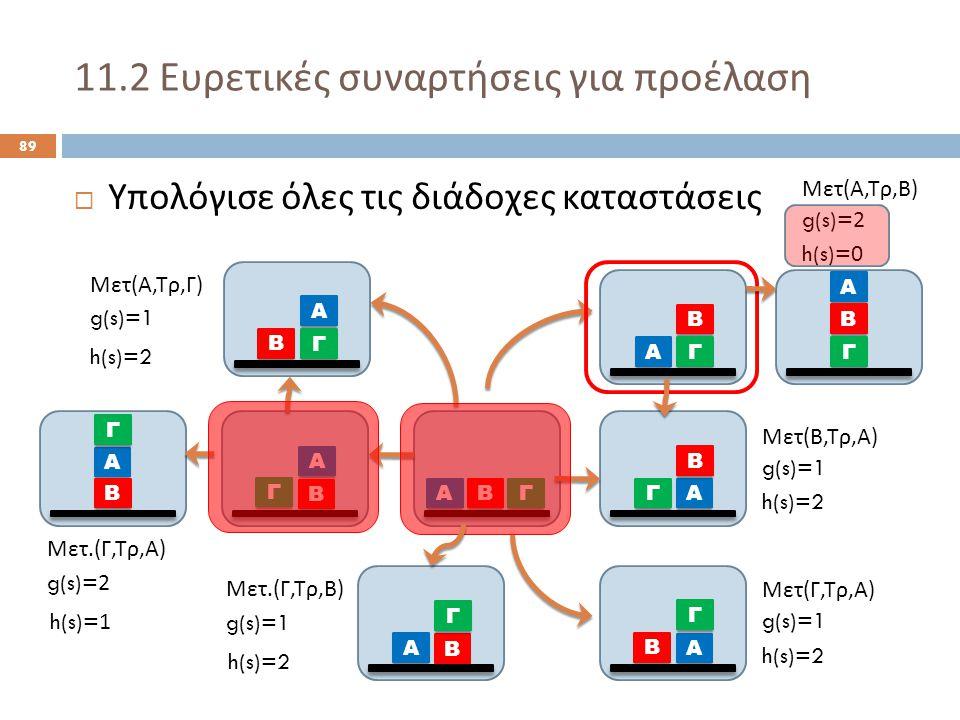 11.2 Ευρετικές συναρτήσεις για προέλαση 89  Υπολόγισε όλες τις διάδοχες καταστάσεις Α ΒΓ Α Β Γ Α Γ Β Α Β Γ Α Β Γ Α Γ Β Μετ ( Α, Τρ, Γ ) Μετ ( Β, Τρ, Α ) Μετ ( Γ, Τρ, Α ) g(s)=1 h(s)=2 Α Β Γ Μετ.( Γ, Τρ, Β ) g(s)=1 h(s)=2 Α Β Γ Μετ.( Γ, Τρ, Α ) g(s)=2 h(s)=1 Α Β Γ Μετ ( Α, Τρ, Β ) g(s)=2 h(s)=0