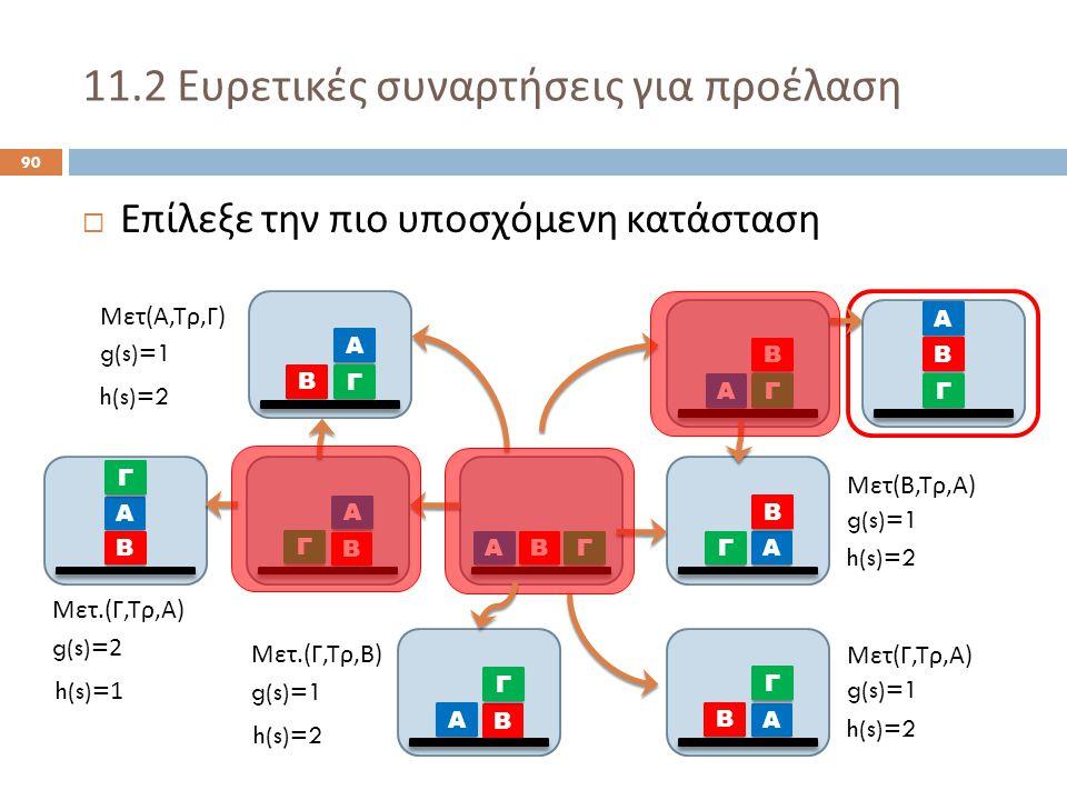 11.2 Ευρετικές συναρτήσεις για προέλαση 90  Επίλεξε την πιο υποσχόμενη κατάσταση Α ΒΓ Α Β Γ Α Γ Β Α Β Γ Α Β Γ Α Γ Β Μετ ( Α, Τρ, Γ ) Μετ ( Β, Τρ, Α ) Μετ ( Γ, Τρ, Α ) g(s)=1 h(s)=2 Α Β Γ Μετ.( Γ, Τρ, Β ) g(s)=1 h(s)=2 Α Β Γ Μετ.( Γ, Τρ, Α ) g(s)=2 h(s)=1 Α Β Γ