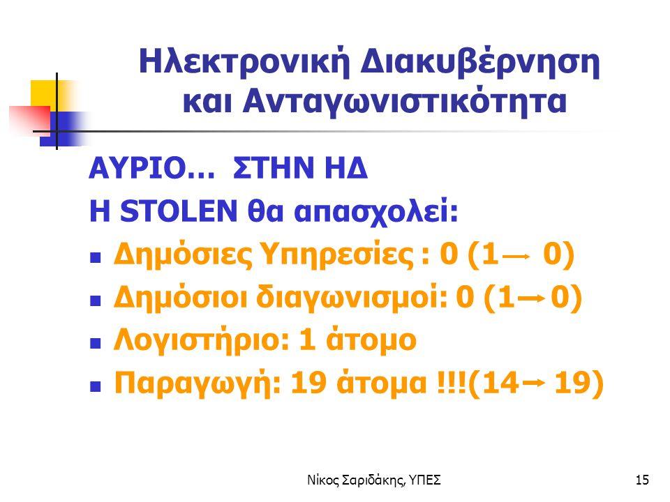 Νίκος Σαριδάκης, ΥΠΕΣ15 Ηλεκτρονική Διακυβέρνηση και Ανταγωνιστικότητα ΑΥΡΙΟ… ΣΤΗΝ ΗΔ H STOLEN θα απασχολεί: Δημόσιες Υπηρεσίες : 0 (1 0) Δημόσιοι διαγωνισμοί: 0 (1 0) Λογιστήριο: 1 άτομο Παραγωγή: 19 άτομα !!!(14 19)