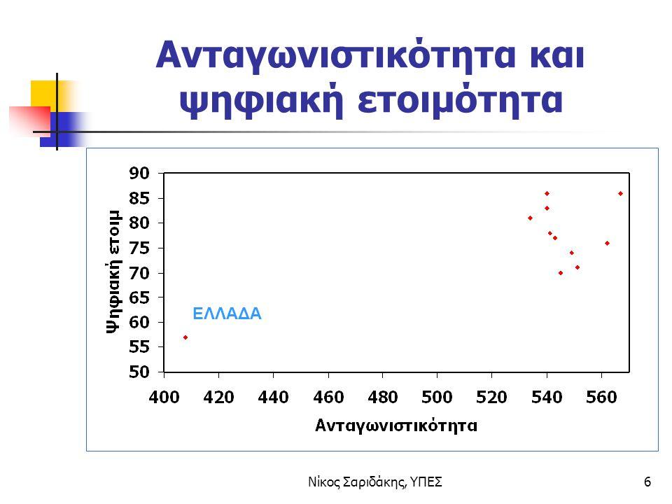 Νίκος Σαριδάκης, ΥΠΕΣ6 Ανταγωνιστικότητα και ψηφιακή ετοιμότητα ΕΛΛΑΔΑ