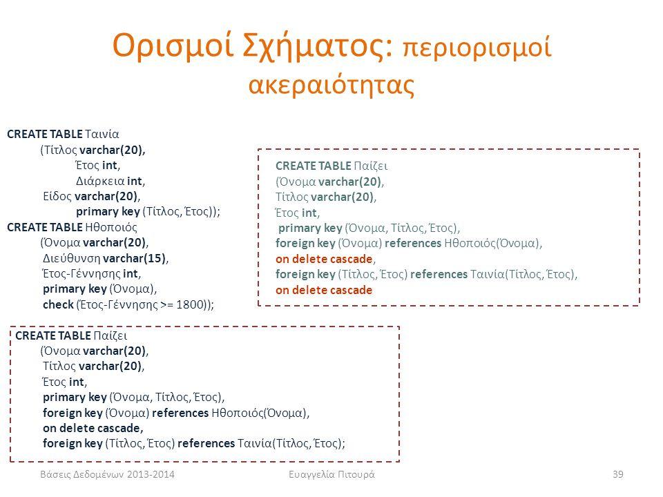 Βάσεις Δεδομένων 2013-2014Ευαγγελία Πιτουρά39 CREATE TABLE Ταινία (Τίτλος varchar(20), Έτος int, Διάρκεια int, Είδος varchar(20), primary key (Τίτλος,