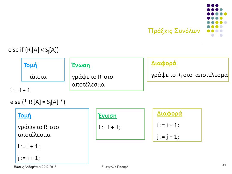 Βάσεις Δεδομένων 2012-2013Ευαγγελία Πιτουρά 41 Πράξεις Συνόλων else if (R i [A] < S j [Α]) Τομή τίποτα Ένωση γράψε το R i στο αποτέλεσμα Διαφορά γράψε το R i στο αποτέλεσμα i := i + 1 else (* R i [A] = S j [Α] *) Τομή γράψε το R i στο αποτέλεσμα i := i + 1; j := j + 1; Ένωση i := i + 1; Διαφορά i := i + 1; j := j + 1;