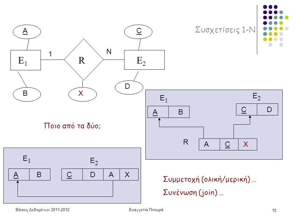 Βάσεις Δεδομένων 2011-2012Ευαγγελία Πιτουρά 10 Συσχετίσεις 1-Ν E1E1 RE2E2 A B AB E1E1 CD E2E2 C D X 1 N AX AB E1E1 CD E2E2 AC R X Ποιο από τα δύο; Συμμετοχή (ολική/μερική) … Συνένωση (join) …