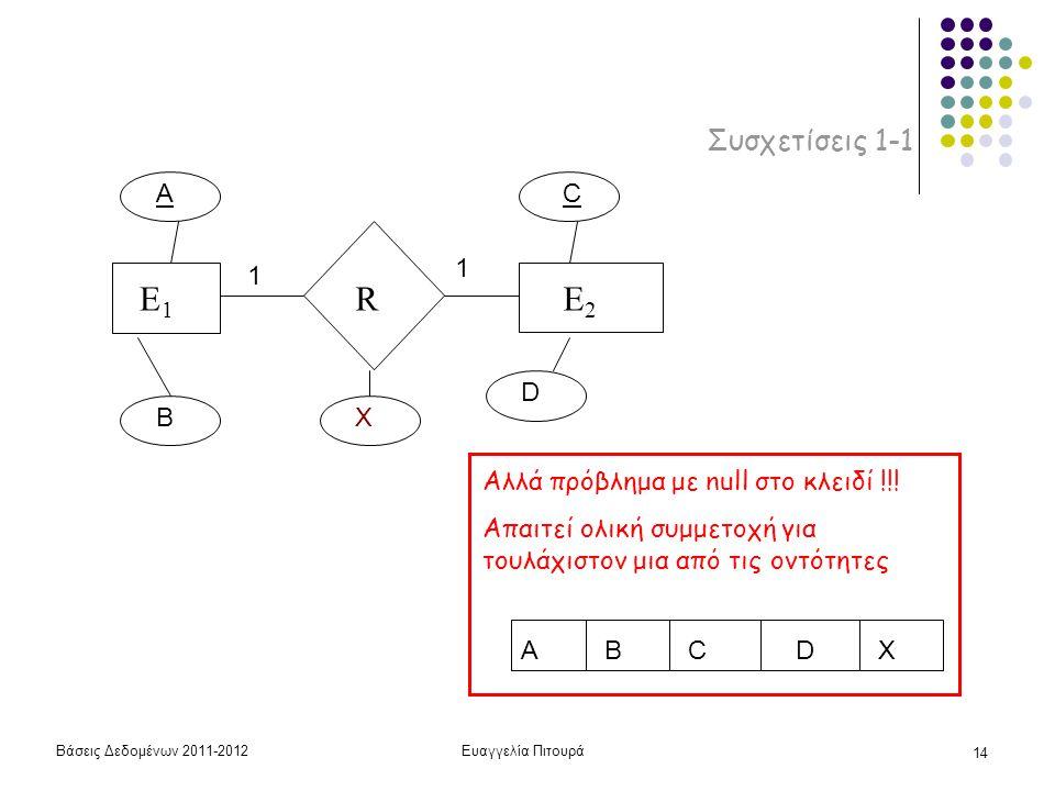 Βάσεις Δεδομένων 2011-2012Ευαγγελία Πιτουρά 14 Συσχετίσεις 1-1 E1E1 RE2E2 A B C D X 1 1 ABCDX Αλλά πρόβλημα με null στο κλειδί !!! Απαιτεί ολική συμμε
