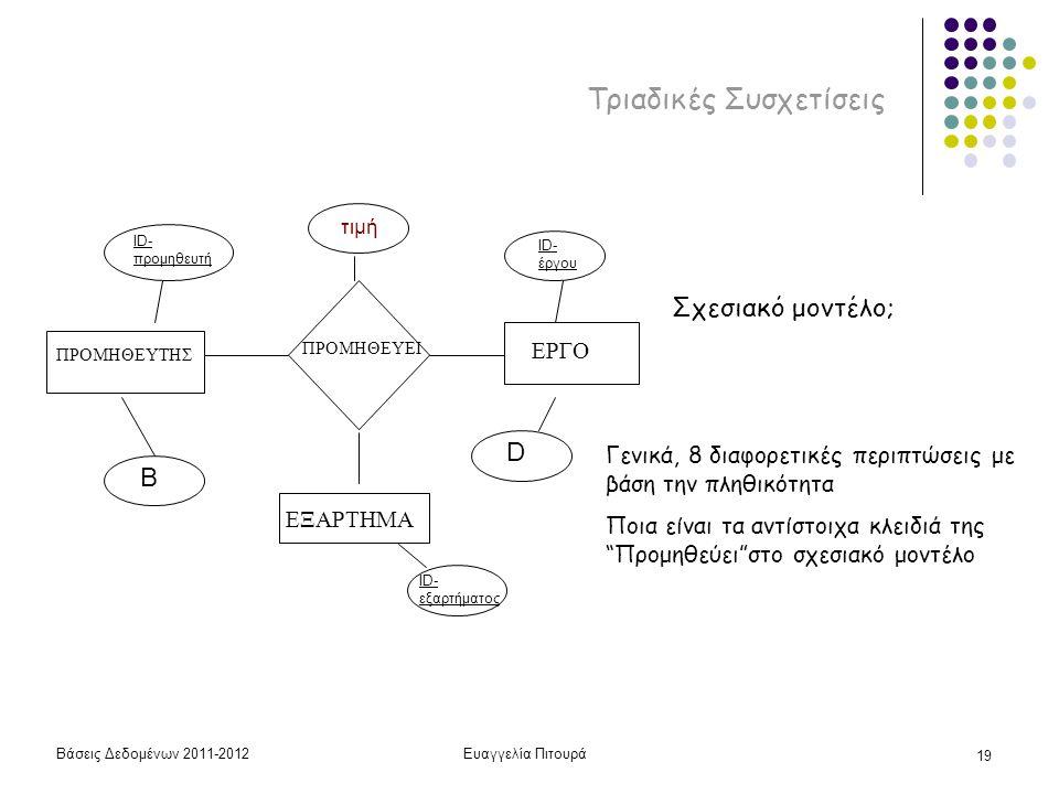 Βάσεις Δεδομένων 2011-2012Ευαγγελία Πιτουρά 19 Τριαδικές Συσχετίσεις ΠΡΟΜΗΘΕΥΤΗΣ ΠΡΟΜΗΘΕΥΕΙ ΕΞΑΡΤΗΜΑ ID- προμηθευτή B ID- έργου D τιμή ΕΡΓΟ ID- εξαρτήματος Σχεσιακό μοντέλο; Γενικά, 8 διαφορετικές περιπτώσεις με βάση την πληθικότητα Ποια είναι τα αντίστοιχα κλειδιά της Προμηθεύει στο σχεσιακό μοντέλο