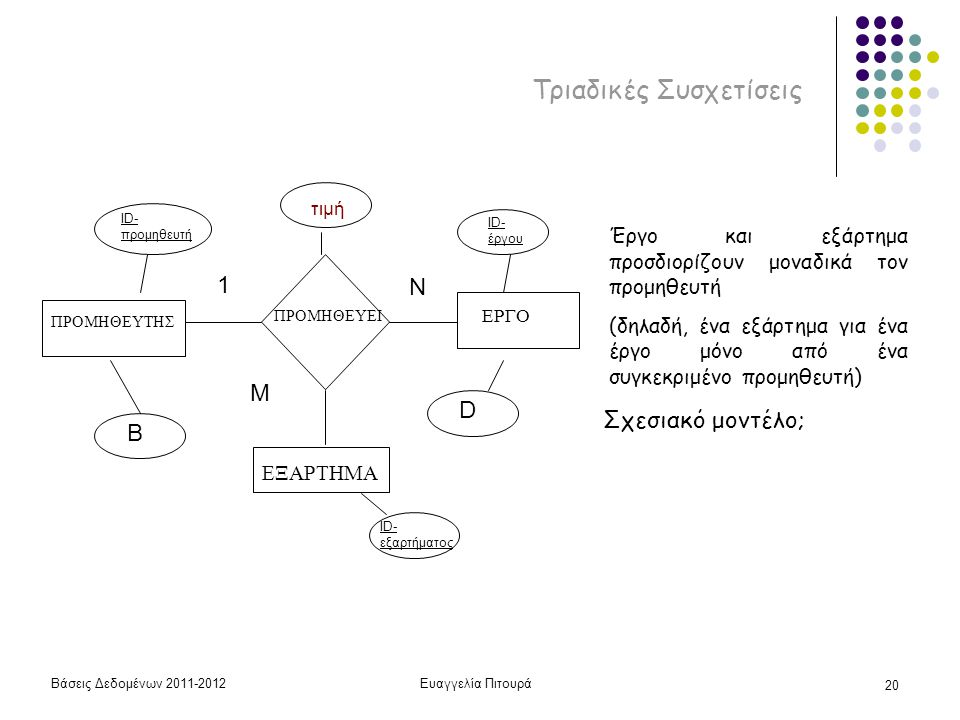 Βάσεις Δεδομένων 2011-2012Ευαγγελία Πιτουρά 20 Τριαδικές Συσχετίσεις ΠΡΟΜΗΘΕΥΤΗΣ ΠΡΟΜΗΘΕΥΕΙ ΕΞΑΡΤΗΜΑ ID- προμηθευτή B ID- έργου D τιμή ΕΡΓΟ ID- εξαρτήματος Έργο και εξάρτημα προσδιορίζουν μοναδικά τον προμηθευτή (δηλαδή, ένα εξάρτημα για ένα έργο μόνο από ένα συγκεκριμένο προμηθευτή) Σχεσιακό μοντέλο; 1 N Μ