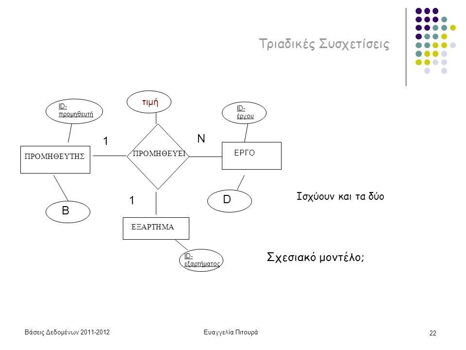 Βάσεις Δεδομένων 2011-2012Ευαγγελία Πιτουρά 22 Τριαδικές Συσχετίσεις ΠΡΟΜΗΘΕΥΤΗΣ ΠΡΟΜΗΘΕΥΕΙ ΕΞΑΡΤΗΜΑ ID- προμηθευτή B ID- έργου D τιμή ΕΡΓΟ ID- εξαρτήματος Ισχύουν και τα δύο Σχεσιακό μοντέλο; 1 Ν 1
