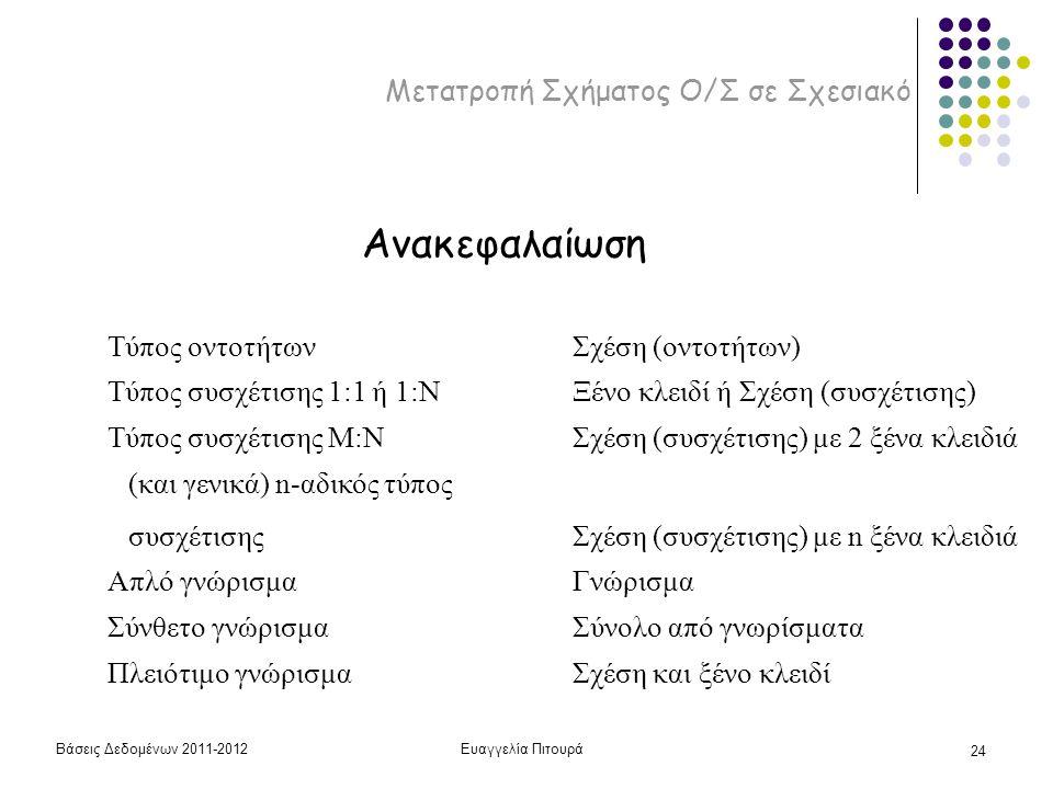 Βάσεις Δεδομένων 2011-2012Ευαγγελία Πιτουρά 24 Μετατροπή Σχήματος Ο/Σ σε Σχεσιακό Τύπος οντοτήτων Ανακεφαλαίωση Σχέση (οντοτήτων) Τύπος συσχέτισης 1:1 ή 1:ΝΞένο κλειδί ή Σχέση (συσχέτισης) Τύπος συσχέτισης Μ:ΝΣχέση (συσχέτισης) με 2 ξένα κλειδιά (και γενικά) n-αδικός τύπος συσχέτισης Σχέση (συσχέτισης) με n ξένα κλειδιά Απλό γνώρισμαΓνώρισμα Σύνθετο γνώρισμαΣύνολο από γνωρίσματα Πλειότιμο γνώρισμαΣχέση και ξένο κλειδί