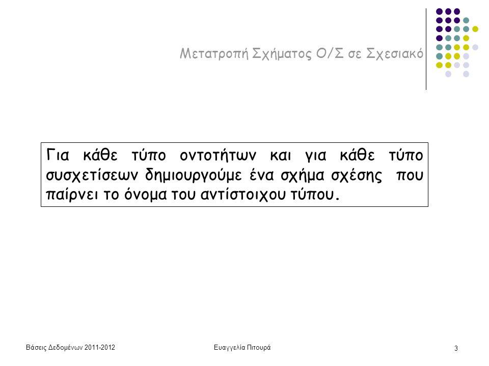 Βάσεις Δεδομένων 2011-2012Ευαγγελία Πιτουρά 3 Μετατροπή Σχήματος Ο/Σ σε Σχεσιακό Για κάθε τύπο οντοτήτων και για κάθε τύπο συσχετίσεων δημιουργούμε έν