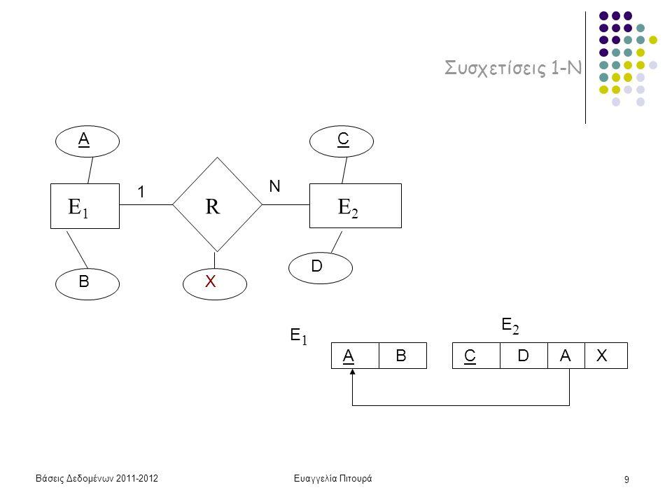 Βάσεις Δεδομένων 2011-2012Ευαγγελία Πιτουρά 9 Συσχετίσεις 1-Ν E1E1 RE2E2 A B AB E1E1 CD E2E2 C D X 1 N AX