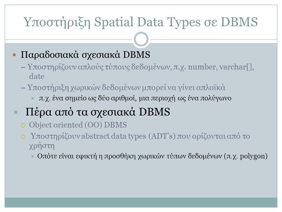 Υποστήριξη Spatial Data Types σε DBMS Παραδοσιακά σχεσιακά DBMS – Υποστηρίζουν απλούς τύπους δεδομένων, π.χ.
