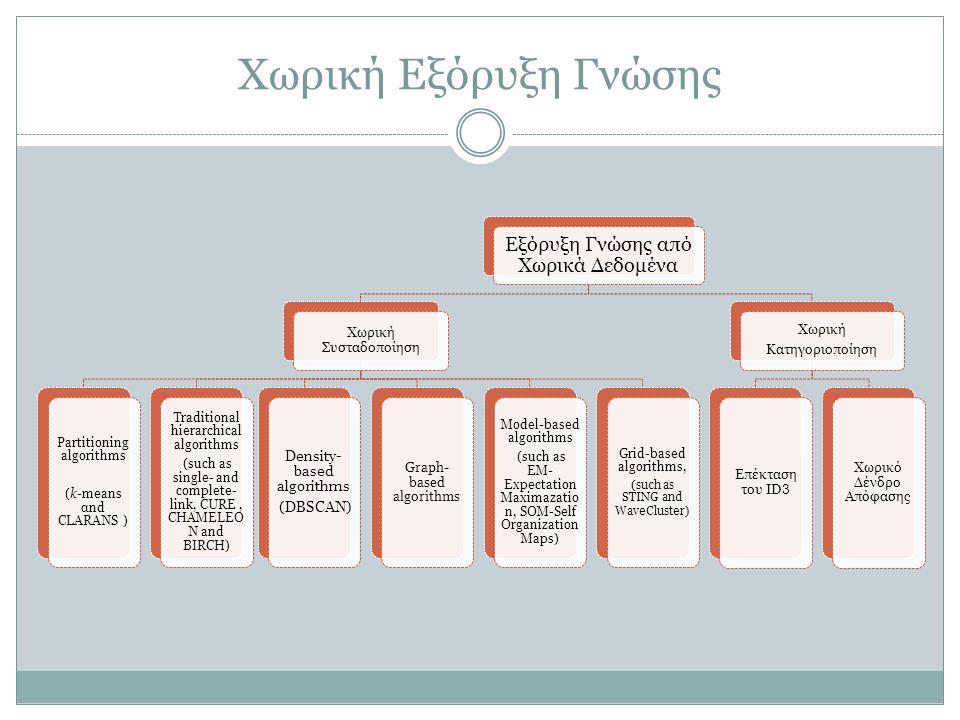 Χωρική Εξόρυξη Γνώσης Εξόρυξη Γνώσης από Χωρικά Δεδομένα Χωρική Συσταδοποίηση Partitioning algorithms (k-means αnd CLARANS ) Traditional hierarchical algorithms (such as single- and complete- link, CURE, CHAMELEO N and BIRCH) Density- based algorithms (DBSCAN) Graph- based algorithms Model-based algorithms (such as EM- Expectation Maximazatio n, SOM-Self Organization Maps) Grid-based algorithms, (such as STING and WaveCluster) Χωρική Κατηγοριοποίηση Επέκταση του ID 3 Χωρικό Δένδρο Απόφασης
