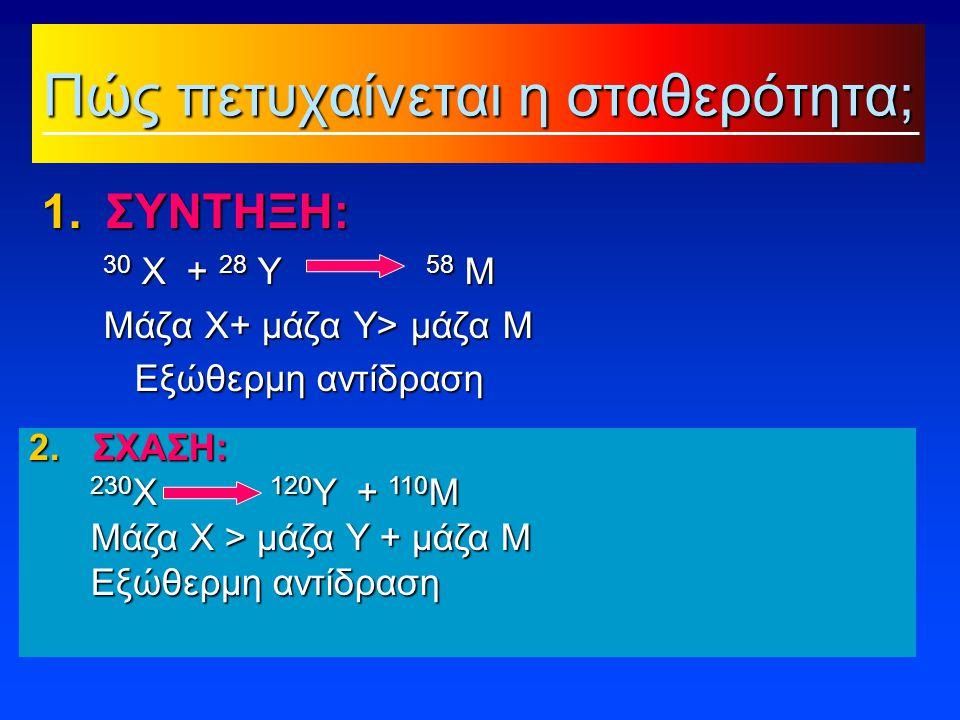 2.ΣΧΑΣΗ: 230 Χ 120 Υ + 110 Μ 230 Χ 120 Υ + 110 Μ Μάζα Χ > μάζα Υ + μάζα Μ Μάζα Χ > μάζα Υ + μάζα Μ Εξώθερμη αντίδραση Εξώθερμη αντίδραση Πώς πετυχαίνεται η σταθερότητα; 1.ΣΥΝΤΗΞΗ: 30 Χ + 28 Υ 58 Μ 30 Χ + 28 Υ 58 Μ Μάζα Χ+ μάζα Υ> μάζα Μ Μάζα Χ+ μάζα Υ> μάζα Μ Εξώθερμη αντίδραση Εξώθερμη αντίδραση