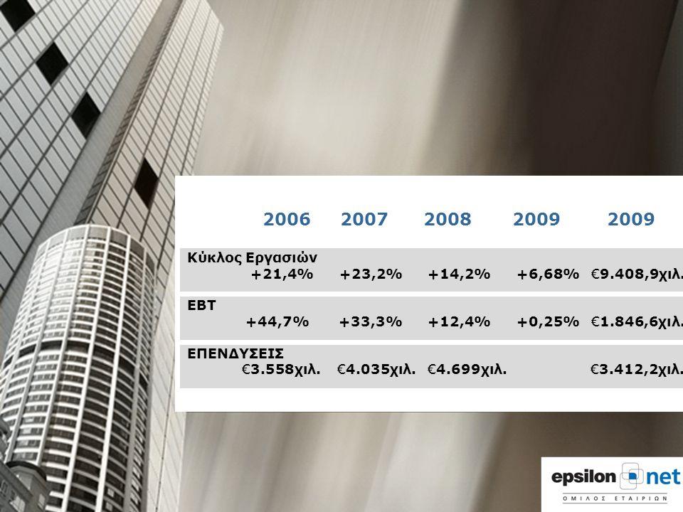 ΣΨΔΦΓΑΔ 2006 2007 2008 2009 2009 Κύκλος Εργασιών +21,4% +23,2% +14,2% +6,68% €9.408,9χιλ. ΕΒΤ +44,7% +33,3% +12,4% +0,25% €1.846,6χιλ. ΕΠΕΝΔΥΣΕΙΣ €3.5