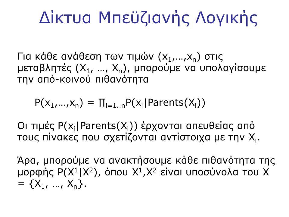 Δίκτυα Μπεϋζιανής Λογικής Για κάθε ανάθεση των τιμών (x 1,…,x n ) στις μεταβλητές (X 1, …, X n ), μπορούμε να υπολογίσουμε την από-κοινού πιθανότητα P(x 1,…,x n ) = ∏ i=1..n P(x i |Parents(X i )) Οι τιμές P(x i |Parents(X i )) έρχονται απευθείας από τους πίνακες που σχετίζονται αντίστοιχα με την X i.