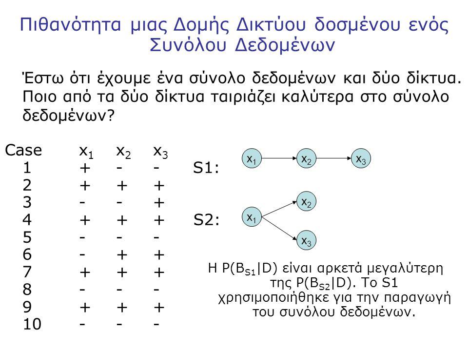 Πιθανότητα μιας Δομής Δικτύου δοσμένου ενός Συνόλου Δεδομένων Έστω ότι έχουμε ένα σύνολο δεδομένων και δύο δίκτυα.